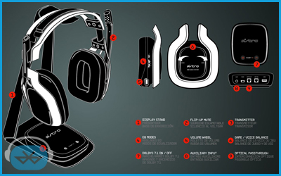 casque-astro-gaming-a50-commandes